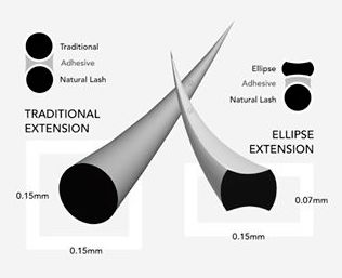 flat lashes or ellipse lashes